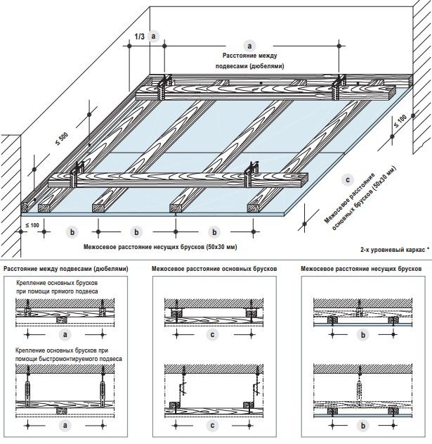 Устройство деревянного каркаса для потолка
