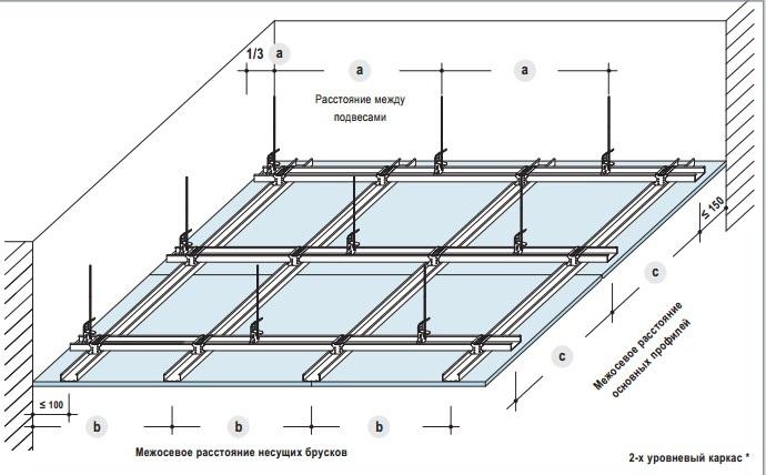 Монтаж каркаса для потолка из