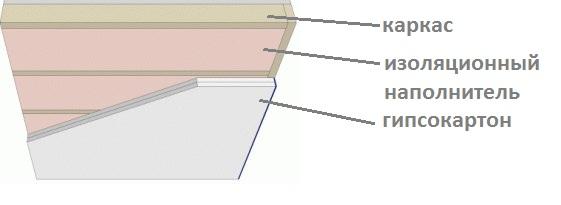 Схема шумоизоляции потолка в городской квартире