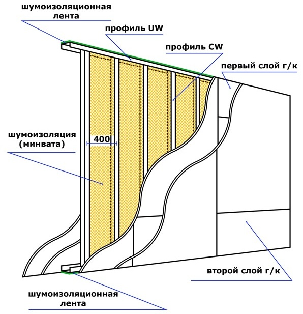 перегородка из гипсокартона схема