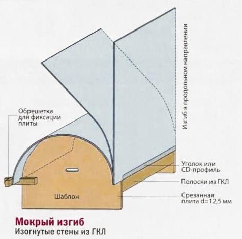 4-sgibanie-vlajnym-sposobom