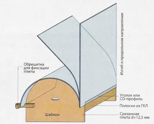 Схема - как сделать изогнутую перегородку