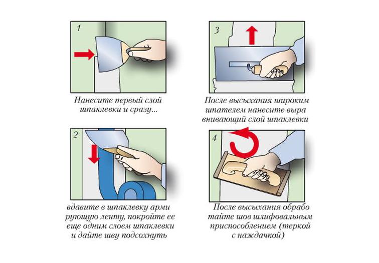 Схема шпаклевания стыков на гипсокартоне
